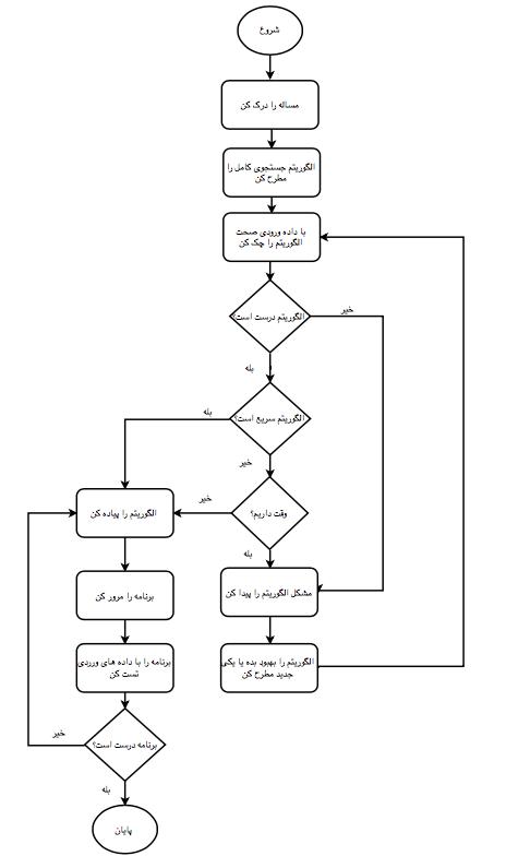 مراحل روش بهبود مرحله به مرحله برای پاسخ به سوالات مصاحبه های الگوریتمی