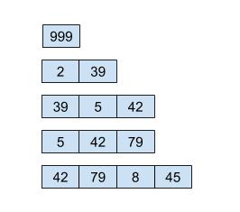 مقادیر قرار گرفته در صف در پیمایش سطحی. هر بار یک عنصر (مقدار میانی) از صف برمی داریم و حاصل جمع آن با هر یک از عناصر لیست را به انتهای صف اضافه میکنیم.