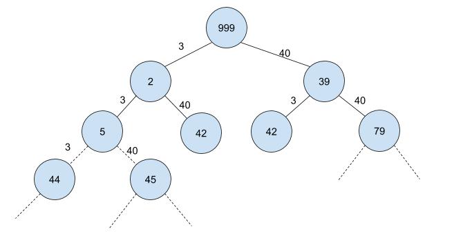 درخت خیالی از نحوه ایجاد حالتهای مختلف برای رسیدن به مقدار پایانی