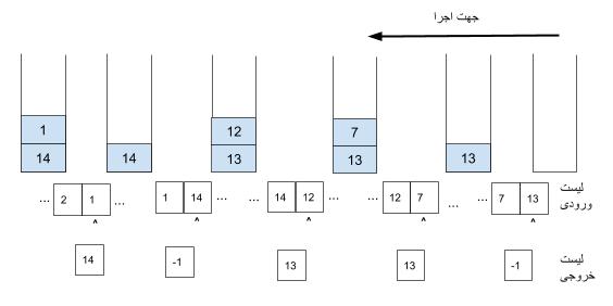 قسمتی از اجرای الگوریتم روی داده ورودی