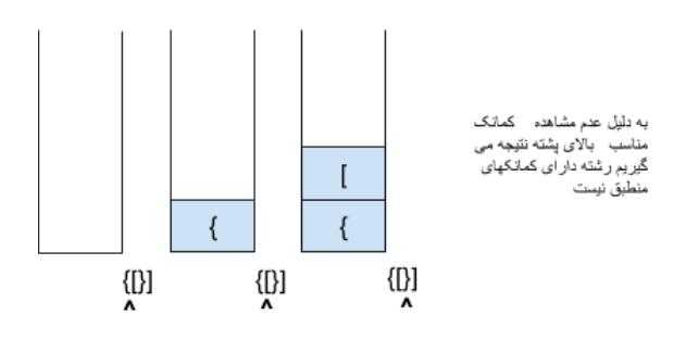 مثالی از اجرای دسته الگوریتم روی رشته ای با کامنکهای نامنطبق