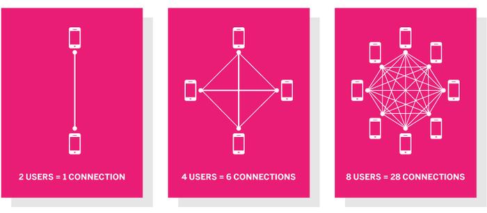 کوتاه در مورد Network Effect
