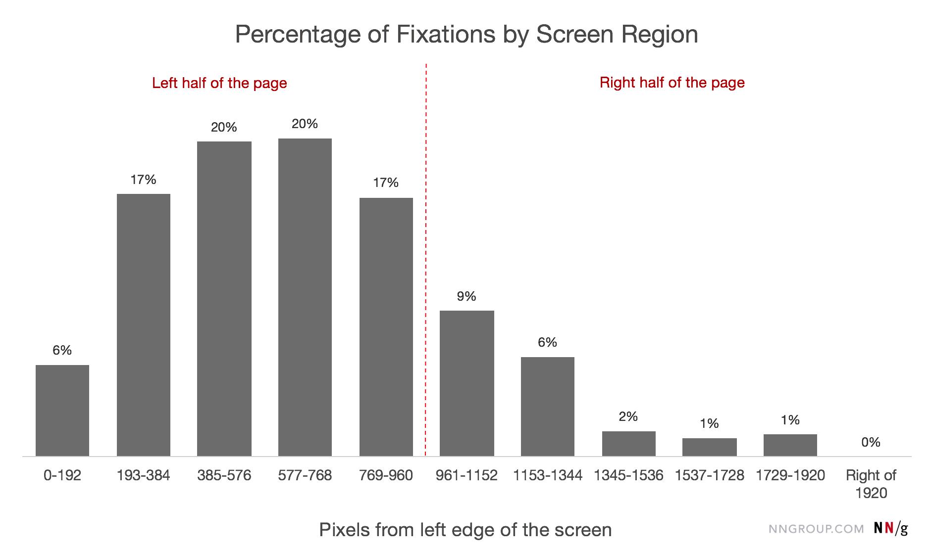 80% توجه مخاطب در زبانهای راست به چپ در سمت چپ صفحه است
