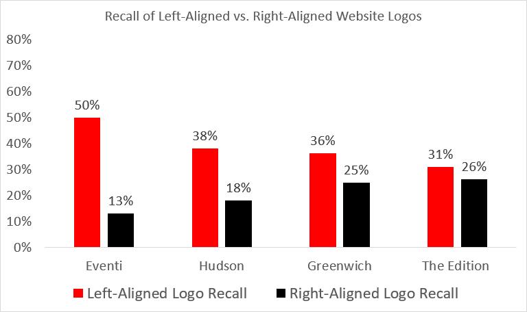 افزایش Brand Recall با قرارگیری لوگو در سمت چپ صفحه