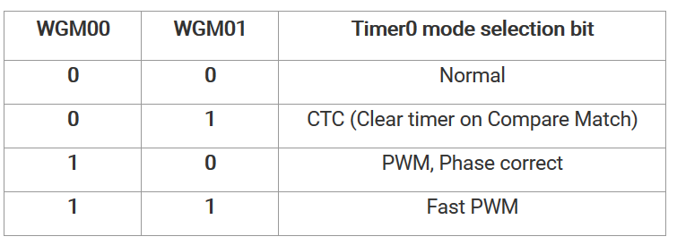 Bit 6, 3 - WGM00, WGM01: Waveform Generation Mode