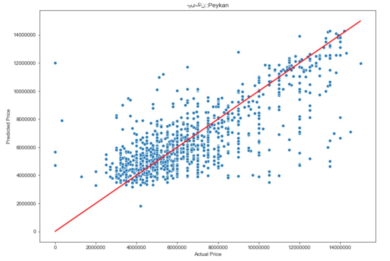 پیکان - مقایسهی قیمت تخمینی (توسط مدل) و قیمت واقعی (در آگهی)
