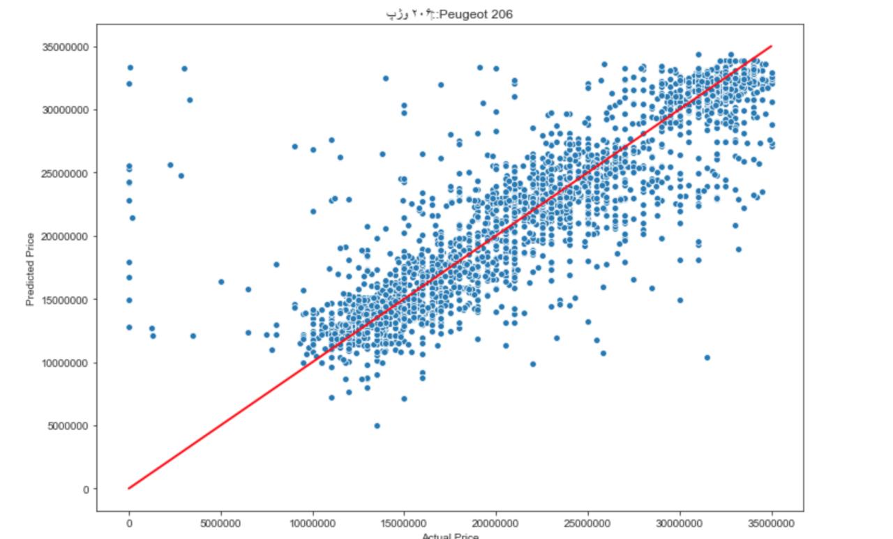 پژو ۲۰۶ - مقایسهی قیمت تخمینی (توسط مدل) و قیمت واقعی (در آگهی) (هر نقطه نمایندهی یک آگهی است)