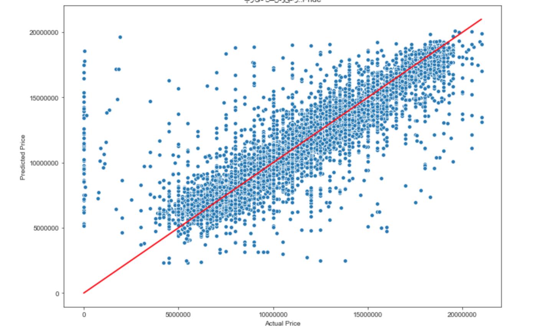پراید صندوقدار - مقایسهی قیمت تخمینی (توسط مدل) و قیمت واقعی (در آگهی)راید صندوقدار -