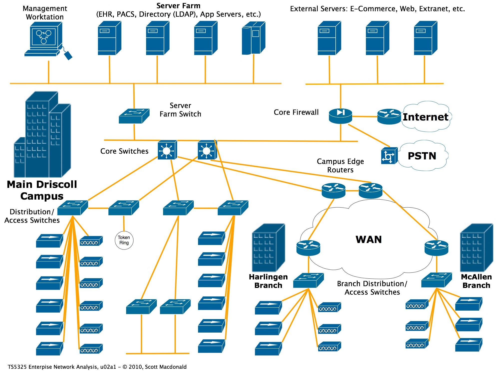 مبانی شبکه پردیس (Campus network)