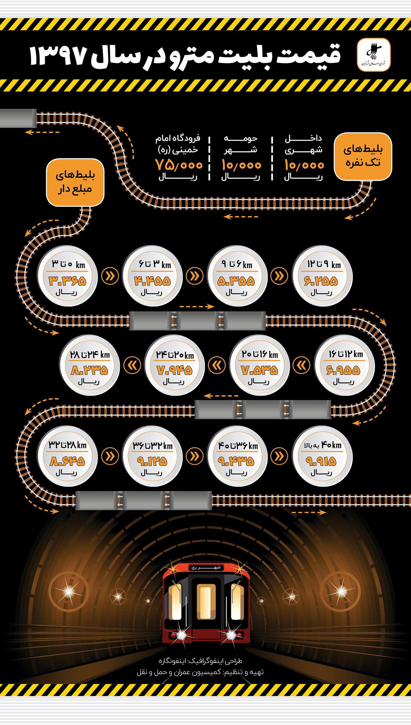 اینفوگرافیک قیمت بلیت مترو در سال ۱۳۹۷