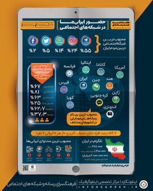 اینفوگرافیک حضور ایرانی ها در شبکه های اجتماعی