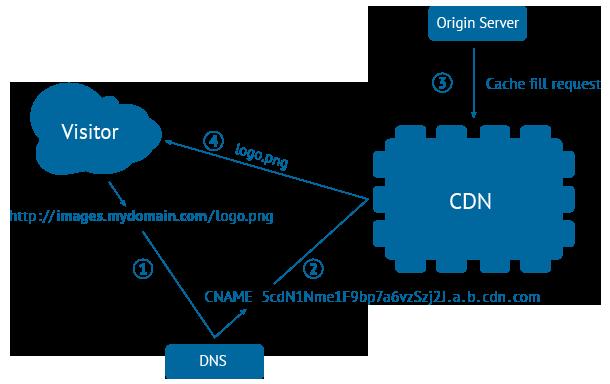 CDN چیست؟و مزایای استفاده از آن