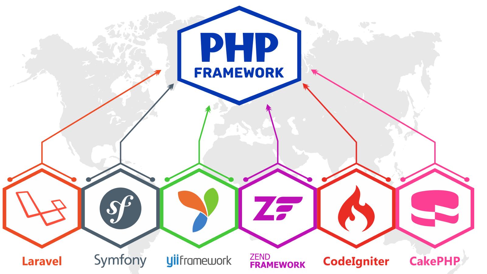 فریمورک های PHP (لیست بهترین ها در سال ۲۰۱۹)