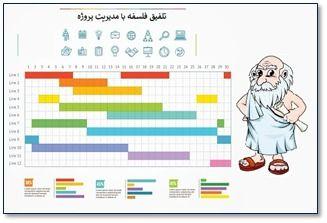 تلفیق فلسفه و مدیریت پروژه
