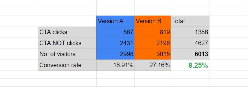 اطلاعات جمعآوری شده اولیه آزمون A/B