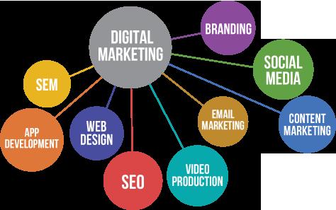 دیجیتال مارکتینگ در سال 2020 ، digital ,arketing in 2020