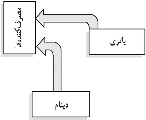 شکل 3- حالت دشارژ بعد استارت