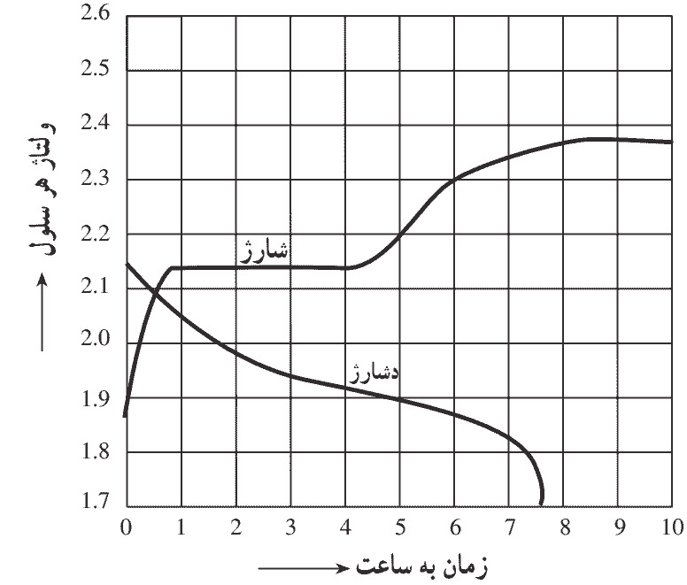 شکل6- دیاگرام ولتاژ باطری ماشین سرب اسیدی