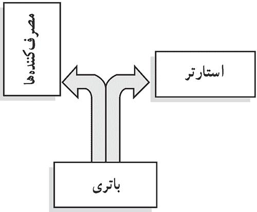 شکل 1-استارت زدن