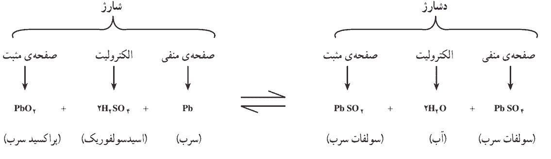 جدول 1- فعل و انفعالات شیمیایی در حالت شارژ و دشارژ