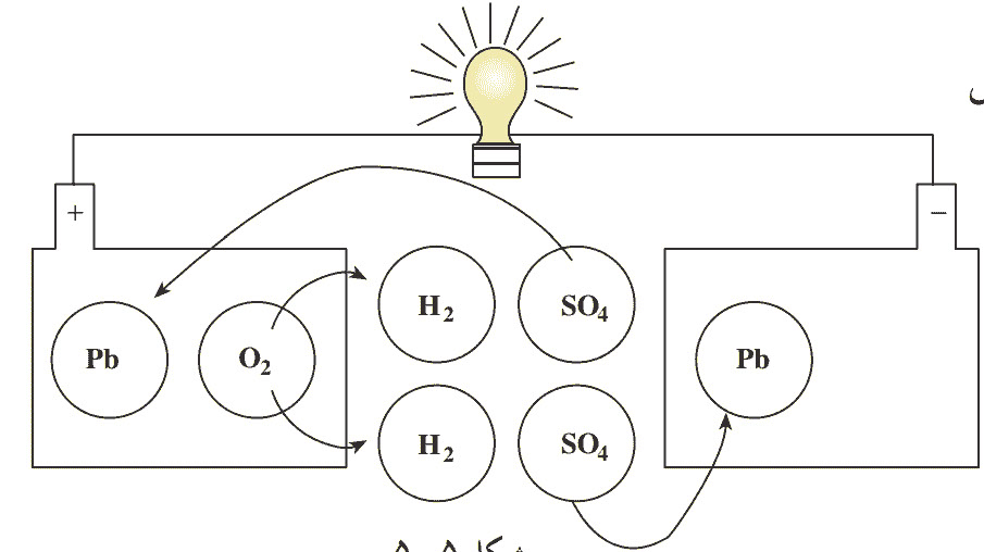 شکل 5 - چرخه دشارژ باتری ماشین