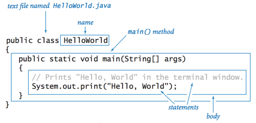 آموزش جاوا - قسمت سوم - طرز نگارش(syntax) پایه جاوا