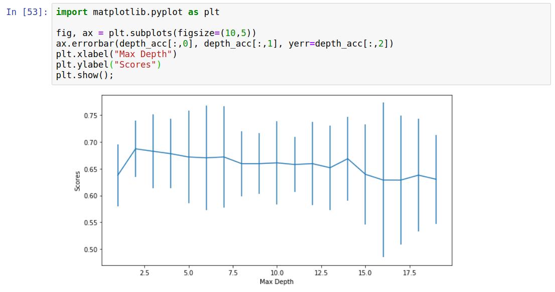 چگونگی کار با الگوریتم درخت تصمیم به کمک کتابخانه Scikit-Learn