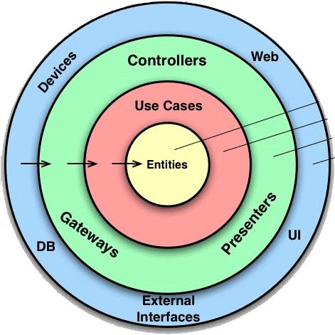 آشنایی با Clean Architecture : پیاده سازی بر اساس UseCase ها (قسمت ششم)