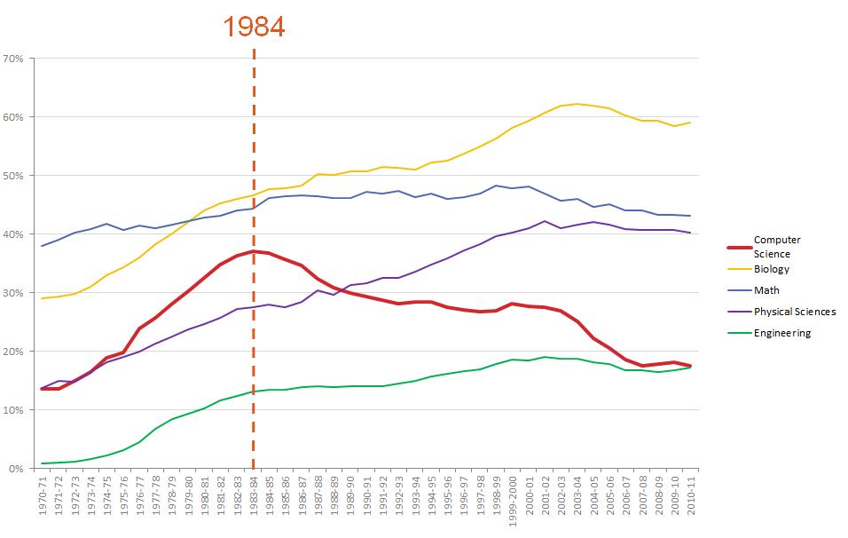 نمودار ۱: درصد زنان در میان مدرکهای اعطا شده در رشتههای مختلف، در آمریکا