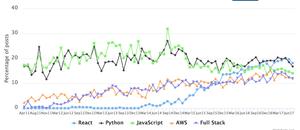 ترند امسال زبانهای برنامه نویسی