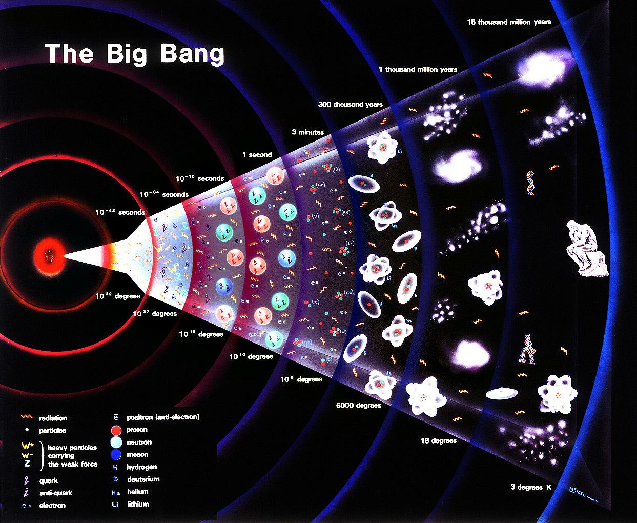 سوالات اساسی پیدایش جهان