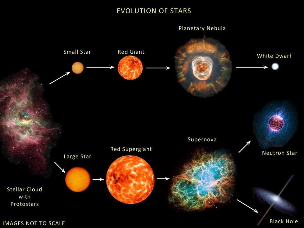 چرخه حیات ستاره
