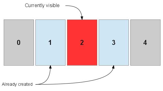 حل مشکل برعکس شدن swipe direction در ViewPager در طراحیهای RTL اندروید