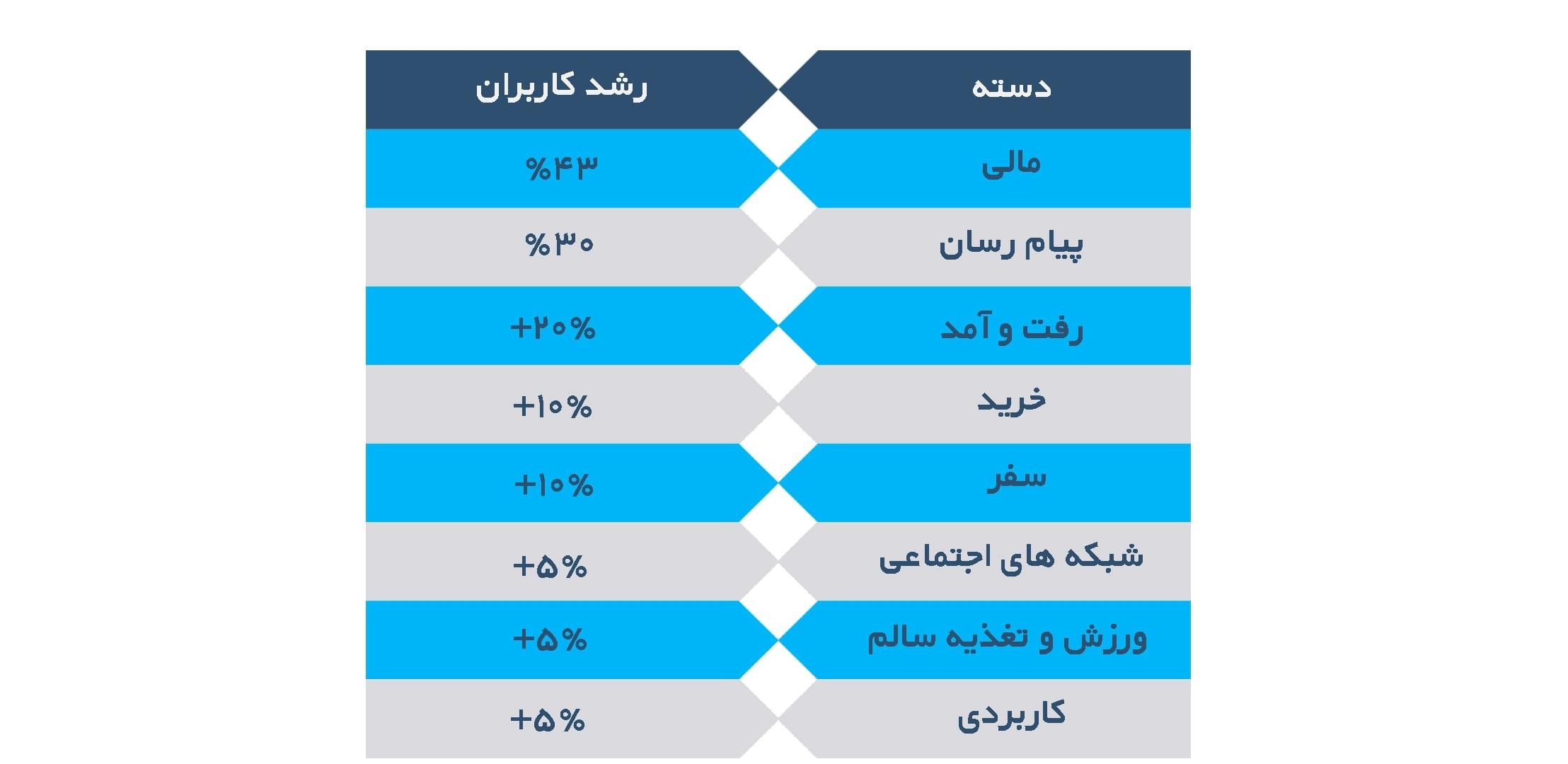 موفق ترین اپ های ایرانی در جذب کاربران در سال ۹۷