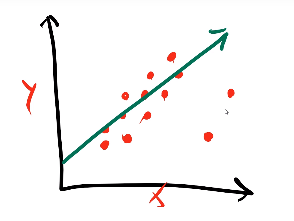 آموزش هوش مصنوعی - جلسه 2 - Linear Regression