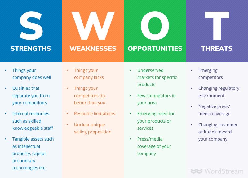 تحلیل SWOT چه کاربردی برای شما دارد ؟