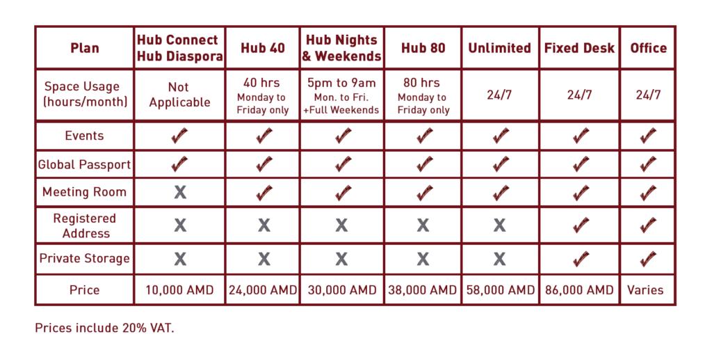 جدول هزینههای استقرار در Impact Hub ایروان