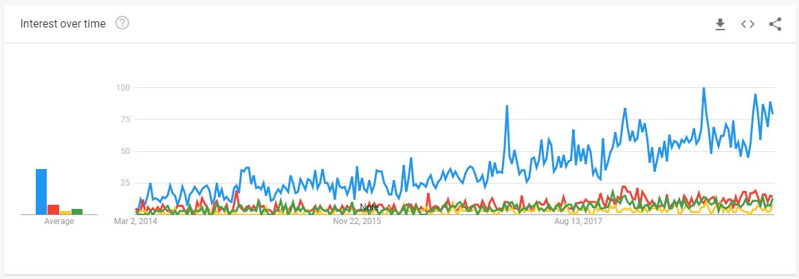 گوگل ترندز، گاوصندوق، INSTEX !!
