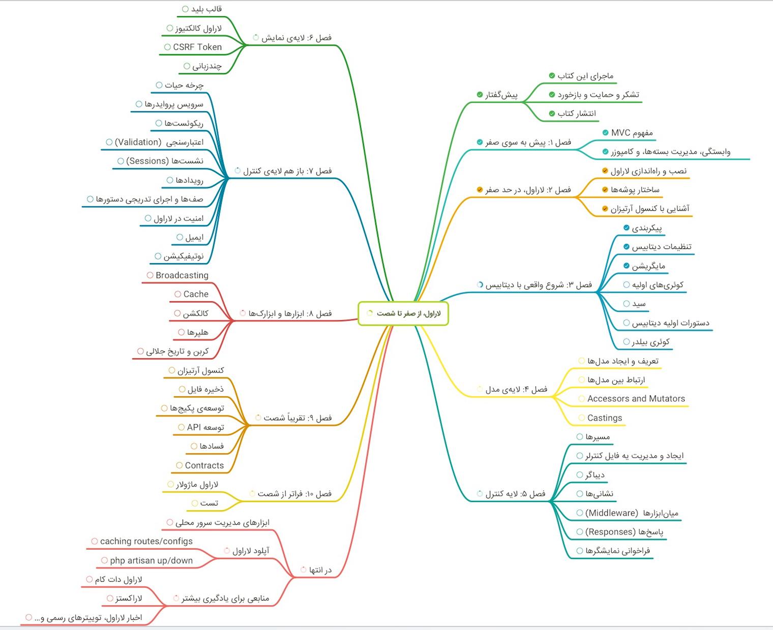 نقشه فصلهای کتاب «لاراول، از صفر تا شصت»