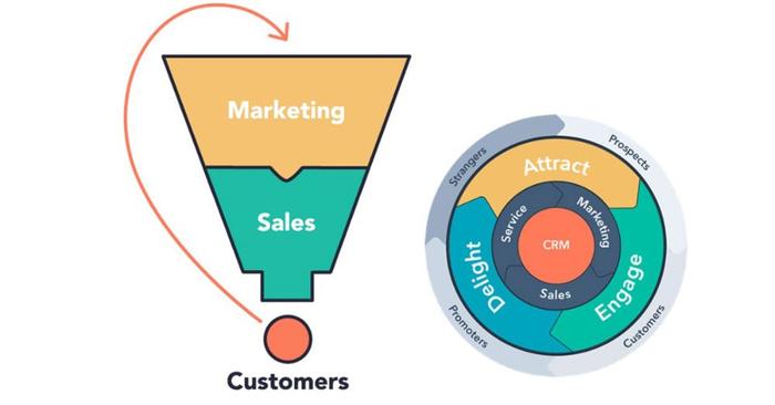 با استراتژی فلایویل چرخ کسبوکار شما همیشه میچرخد.