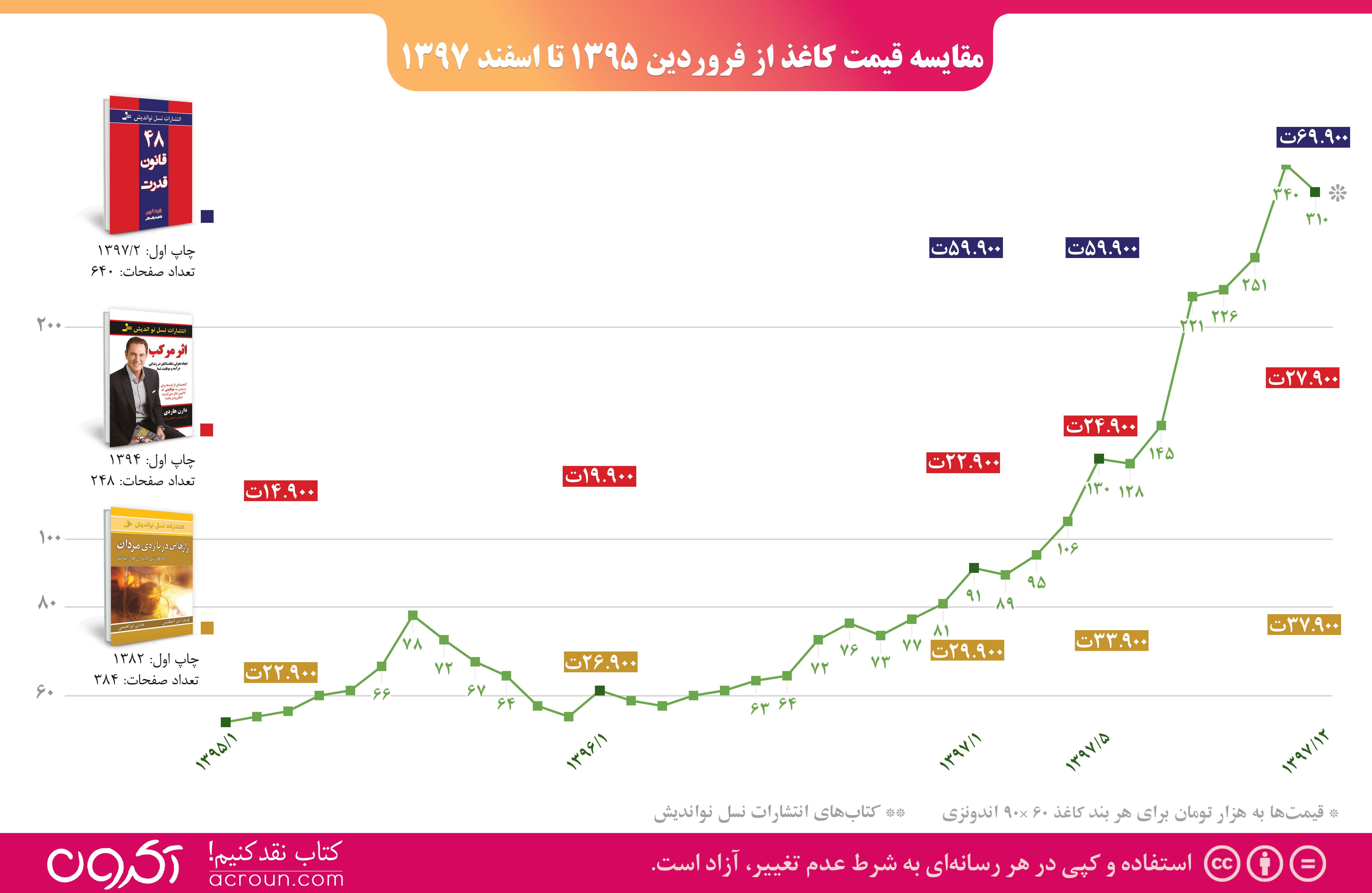 اینفوگرافیک مقایسه قیمت کاغذ از فروردین ۱۳۹۵ تا اسفند ۱۳۹۷