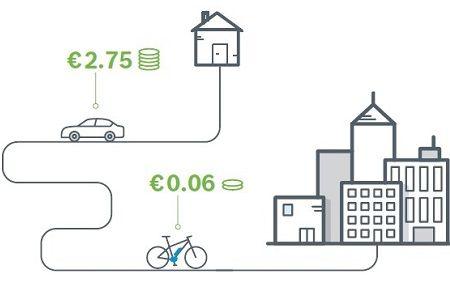 شکل 1: مقایسه هزینه انرژی مصرفی دوچرخه برقی و خودرو برای مسافت 25 کیلومتر