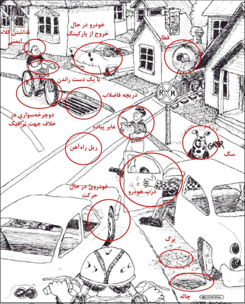 شکل 1: مجموعهای از موقعیتهای دارای خطر برای دوچرخهسوار و سایر کاربران راه