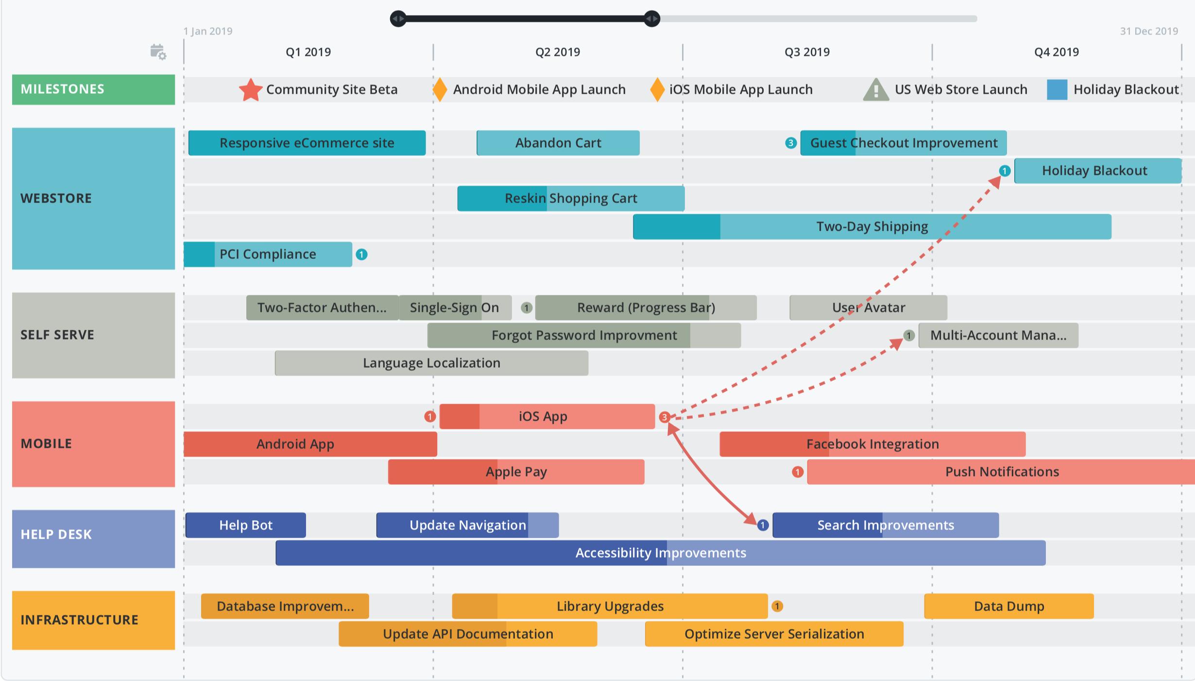 نقشه راه محصول (راهنمایی برای مدیران محصول)