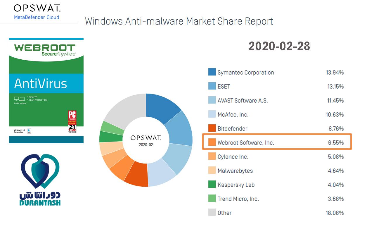 گزارش OPSWAT با عنوان بازار آنتی ویروس های ویندوزی - مربوط به ماه دوم سال 2020