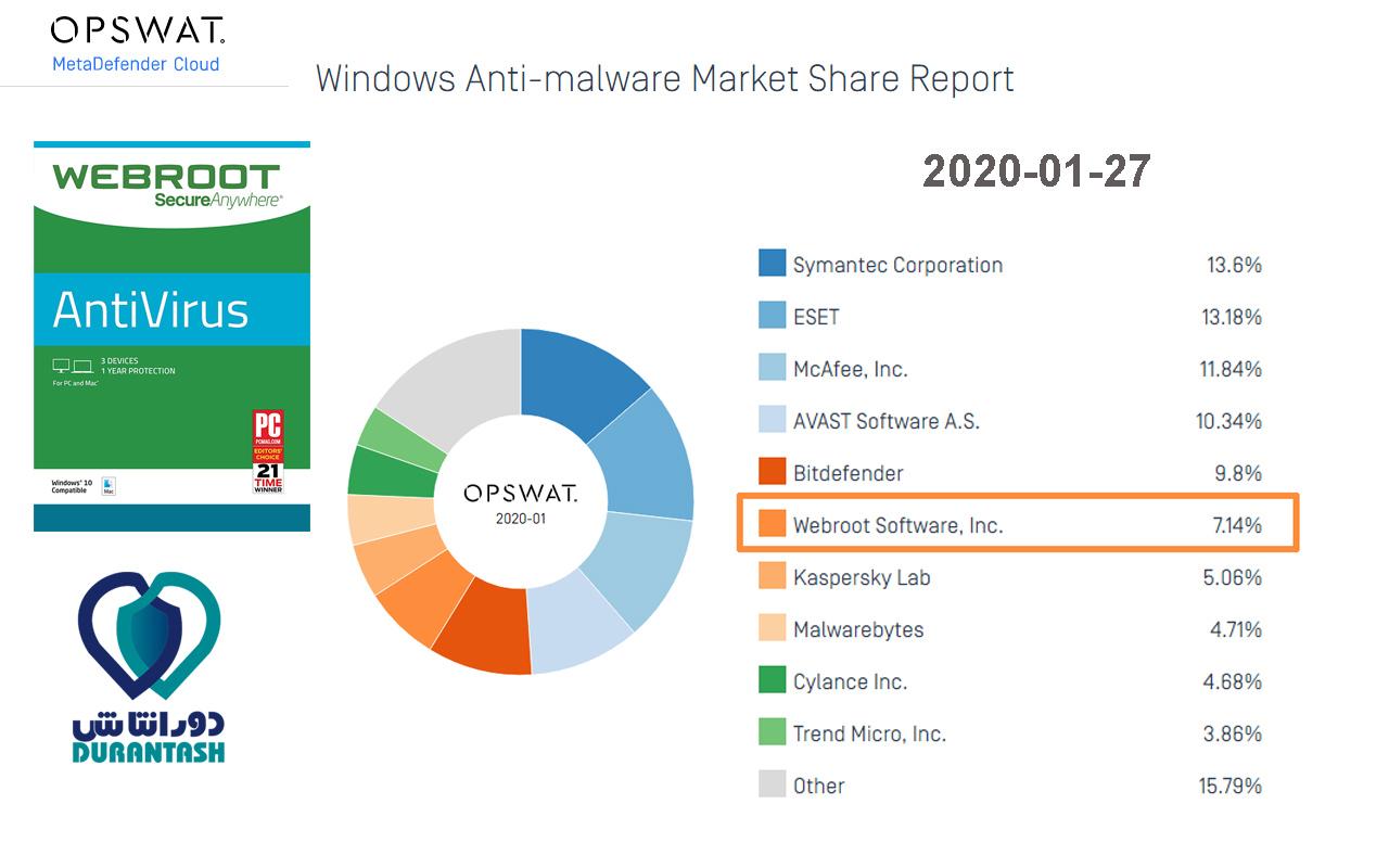 گزارش OPSWAT با عنوان بازار آنتی ویروس های ویندوزی - مربوط به ماه اول سال 2020