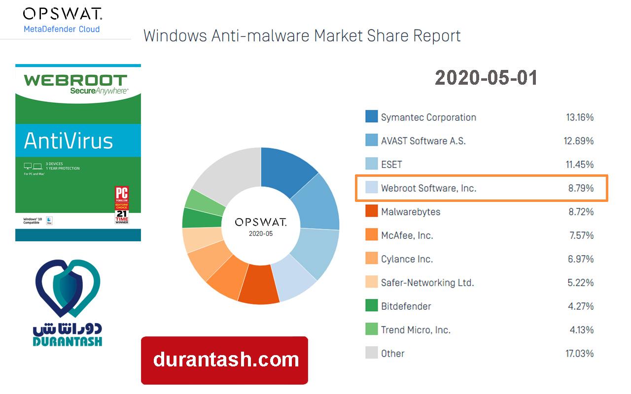 گزارش OPSWAT با عنوان بازار آنتی ویروس های ویندوزی - مربوط به ماه چهارم سال 2020