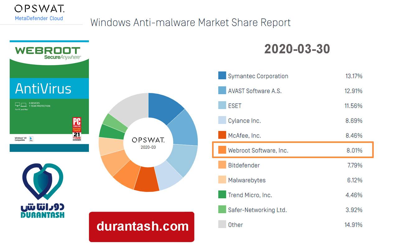 گزارش OPSWAT با عنوان بازار آنتی ویروس های ویندوزی - مربوط به ماه سوم سال 2020