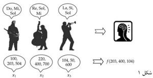 الگوریتم جستجوی هارمونی (HS) و کد متلب (MATLAB)
