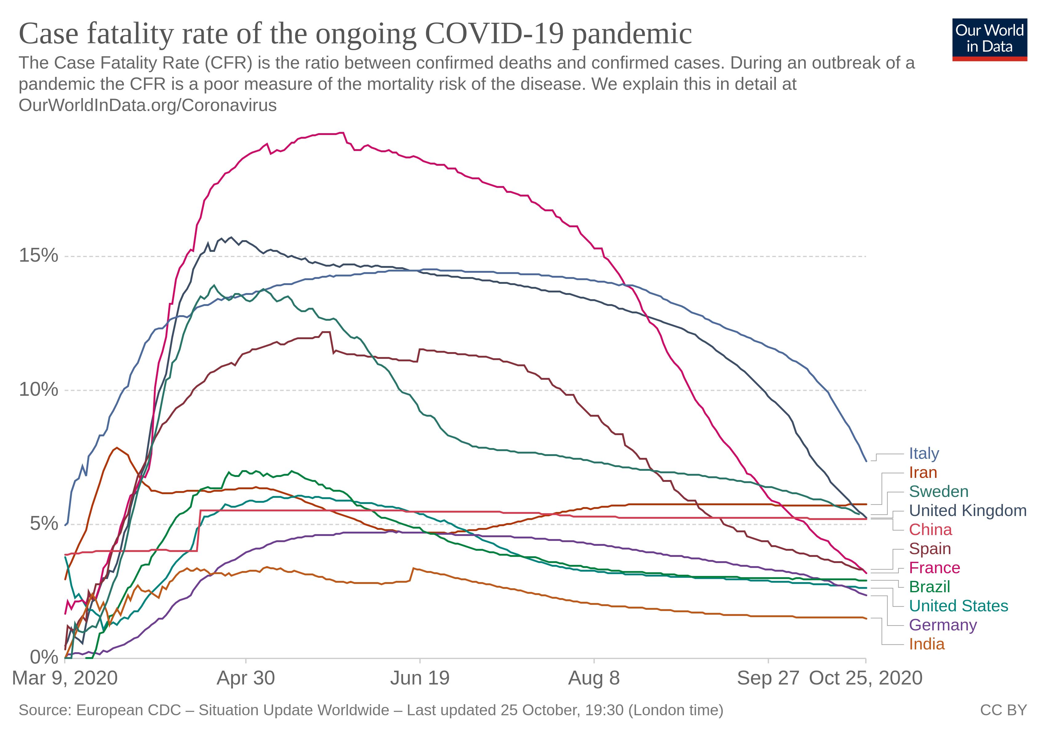نمودار۲ - مقایسه نسبت مرگ و میر در اثر کووید-۱۹ به مبتلایان در ایران با برخی کشورهای دیگر